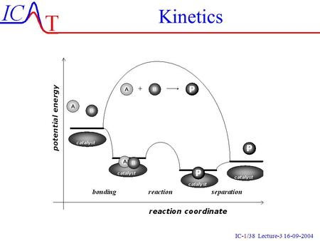 IC-1/38 Lecture-3 16-09-2004 Kinetics IC-2/38 Lecture-3 16-09-2004 What is Kinetics ? Analysis of reaction mechanisms on the molecular scale Derivation.