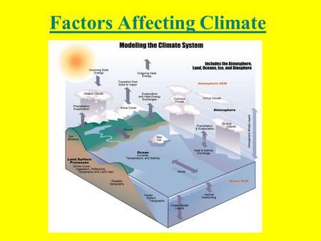 Factors Affecting Climate. WHAT IS CLIMATE? Climate is the average year-by-year conditions of temperature, precipitation, winds, and clouds of an entire.
