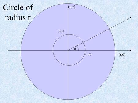 (0, 1 ) (1,0)  (r,0) (0,r) Circle of radius r. (0,1) (1,0)  (r,0) (0,r) (cos ,sin  ) 1.