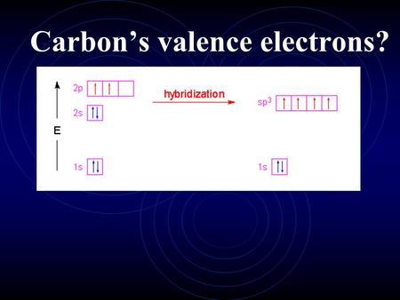 Carbon's valence electrons?. Hybrid Orbitals  Mixing of valence shell orbitals to form new similar orbitals for bonding electrons.