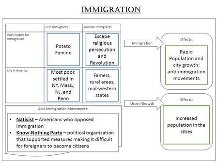 Effects: Immigration Irish ImmigrantsGerman Immigrants Push Factors for Immigration Life in America Anti-Immigration Movements: Immigration Urban Growth.