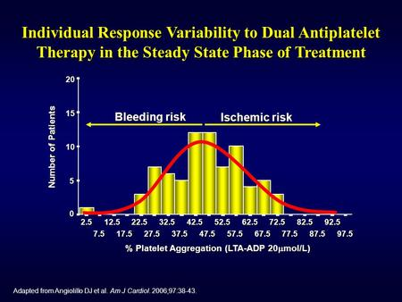 Adapted from Angiolillo DJ et al. Am J Cardiol. 2006;97:38-43. Individual Response Variability to Dual Antiplatelet Therapy in the Steady State Phase of.