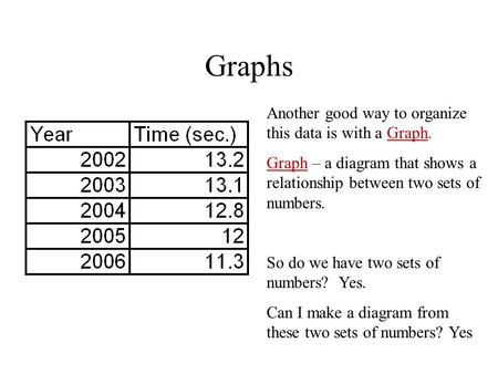 Graphs Another good way to organize this data is with a Graph. Graph – a diagram that shows a relationship between two sets of numbers. So do we have two.