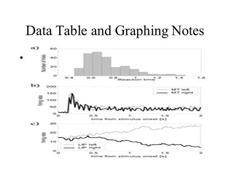 Data Table and Graphing Notes. What information needs to be on the Data Tables? A) Number of Trials B) Column for the IV C) Column for the DV D) Units.
