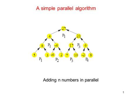 1 A simple parallel algorithm Adding n numbers in parallel.