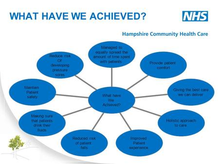 WHAT HAVE WE ACHIEVED? What have We Achieved? Managed to equally spread the amount of time spent with patients Provide patient comfort Giving the best.