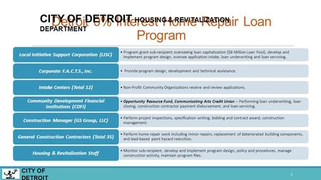 Detroit 0% Interest Home Repair Loan Program 1 CITY OF DETROIT HOUSING & REVITALIZATION DEPARTMENT Program grant sub-recipient overseeing loan capitalization.
