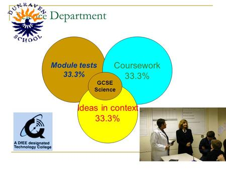 Science Department Module tests 33.3% Coursework 33.3% Ideas in context 33.3% GCSE Science.