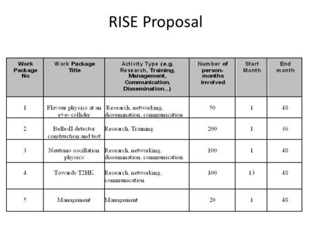 RISE Proposal. Acronym: JEPIF: Japan-Europe Physics at Intensity Frontier ??? Merge WP 1 & 3 ? – Sell as cross-fertilization and networking of flavour.
