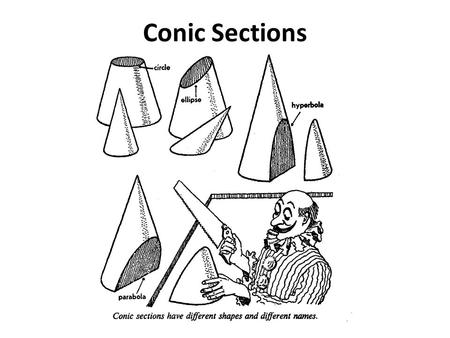 Conic Sections. Objective Given a translation, I can graph an equation for a conic section.
