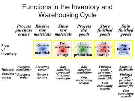 Functions in the Inventory and Warehousing CycleProcesspurchaseordersReceiverawmaterialsStorerawmaterialsProcessthegoodsStorefinishedgoodsShipfinishedgoods.