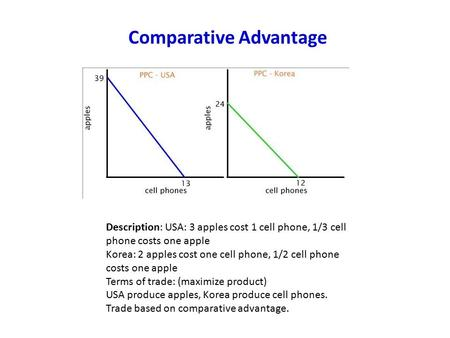 Description: USA: 3 apples cost 1 cell phone, 1/3 cell phone costs one apple Korea: 2 apples cost one cell phone, 1/2 cell phone costs one apple Terms.