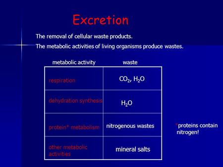 Excretion The removal of cellular waste products. The metabolic activities of living organisms produce wastes. metabolic activity waste respiration dehydration.