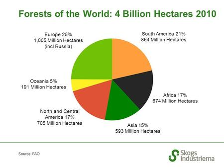 Forests of the World: 4 Billion Hectares 2010 Africa 17% 674 Million Hectares Asia 15% 593 Million Hectares Oceania 5% 191 Million Hectares Europe 25%