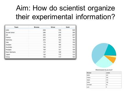 Aim: How do scientist organize their experimental information?