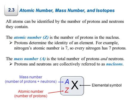 Atomic Number, Mass Number, and Isotopes Elemental symbol All atoms can be identified by the number of protons and neutrons they contain. The atomic number.