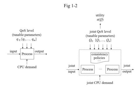 Fig 1-2 Process input CPU demand output QoS level (tunable parameters) q {q 1,…, q m } joint input … Process consistency policies … joint CPU demand joint.