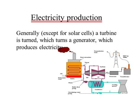 Electricity production Generally (except for solar cells) a turbine is turned, which turns a generator, which produces electricity.