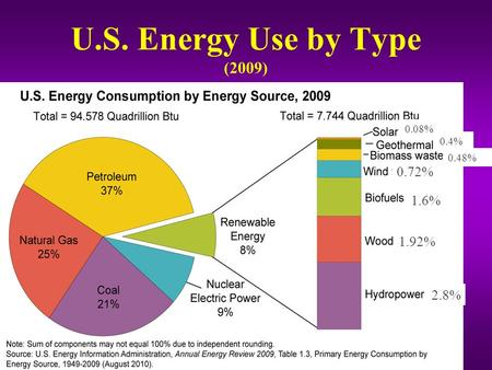 U.S. Energy Use by Type (2009) 2.8% 1.92% 1.6% 0.72% 0.08% 0.4% 0.48%
