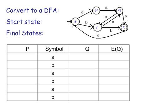 P Symbol Q E(Q) a b a b a b Convert to a DFA: Start state: Final States: