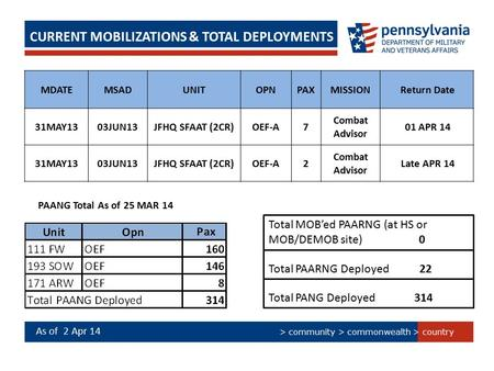> country > community > commonwealth CURRENT MOBILIZATIONS & TOTAL DEPLOYMENTS MDATEMSADUNITOPNPAXMISSION Return Date 31MAY1303JUN13JFHQ SFAAT (2CR)OEF-A7.