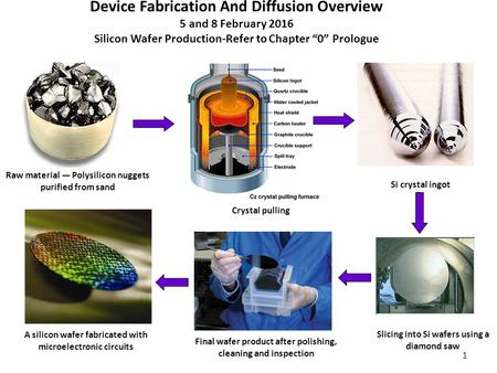 "1 Device Fabrication And Diffusion Overview 5 and 8 February 2016 Silicon Wafer Production-Refer to Chapter ""0"" Prologue Raw material ― Polysilicon nuggets."