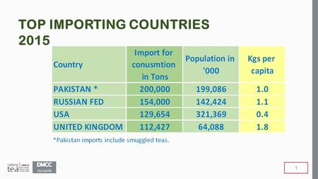 TOP IMPORTING COUNTRIES 2015 1. PER CAPITA CONSUMPTION SOUTH ASIA 2.