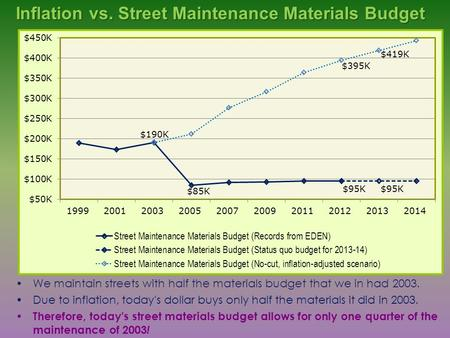 We maintain streets with half the materials budget that we in had 2003. Due to inflation, today's dollar buys only half the materials it did in 2003. Therefore,