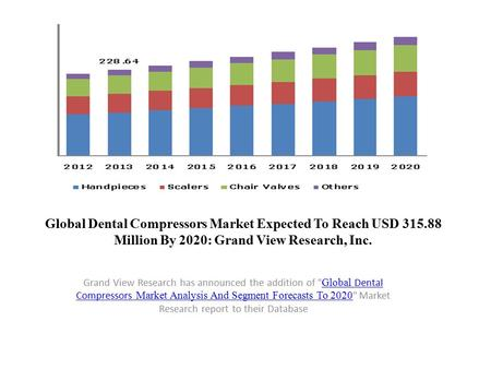 Global Dental Compressors Market Expected To Reach USD 315.88 Million By 2020: Grand View Research, Inc. Grand View Research has announced the addition.