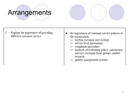 1 Arrangements. Learning Intention To understand the importance of Customer Service By the end of this lesson you will: Understand the different types.