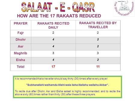 HOW ARE THE 17 RAKAATS REDUCED PRAYERRAKAATS RECITED DAILY RAKAATS RECITED BY TRAVELLER Fajr 22 Dhohr 42 Asr 42 Maghrib 33 Eisha 42 Total1711 It is recommended.