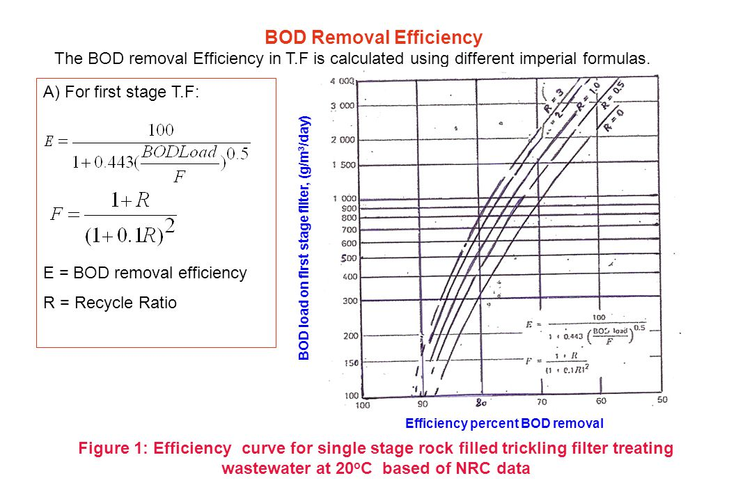 Trickling filter efficiency at T o C percent Trickling filter efficiency at 20 o C percent Diagram for correcting BOD removal efficiency from NRC at 20 o C to efficiency to another temperatures between 12oC and 28oC T= 16oC T= 12oC T= 20oC T= 24oC T= 28oC