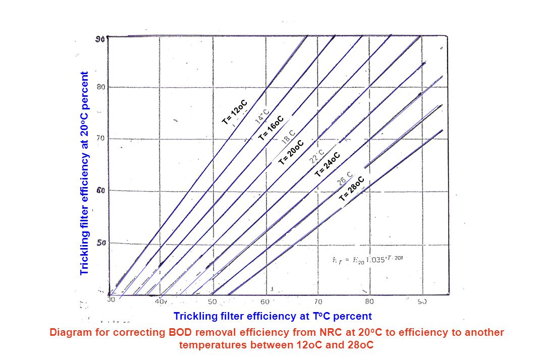 B) For Second stage T.F: Second Stage (SS) BOD load adjusted = Actual S.S BOD load / {100-% of first stage efficiency /100} Note: Actual S.S BOD load = Q x BOD of settled WW / volume of filter media) BOD settled = BOD coming out from the first stage T.F or from the intermediate clarifier.