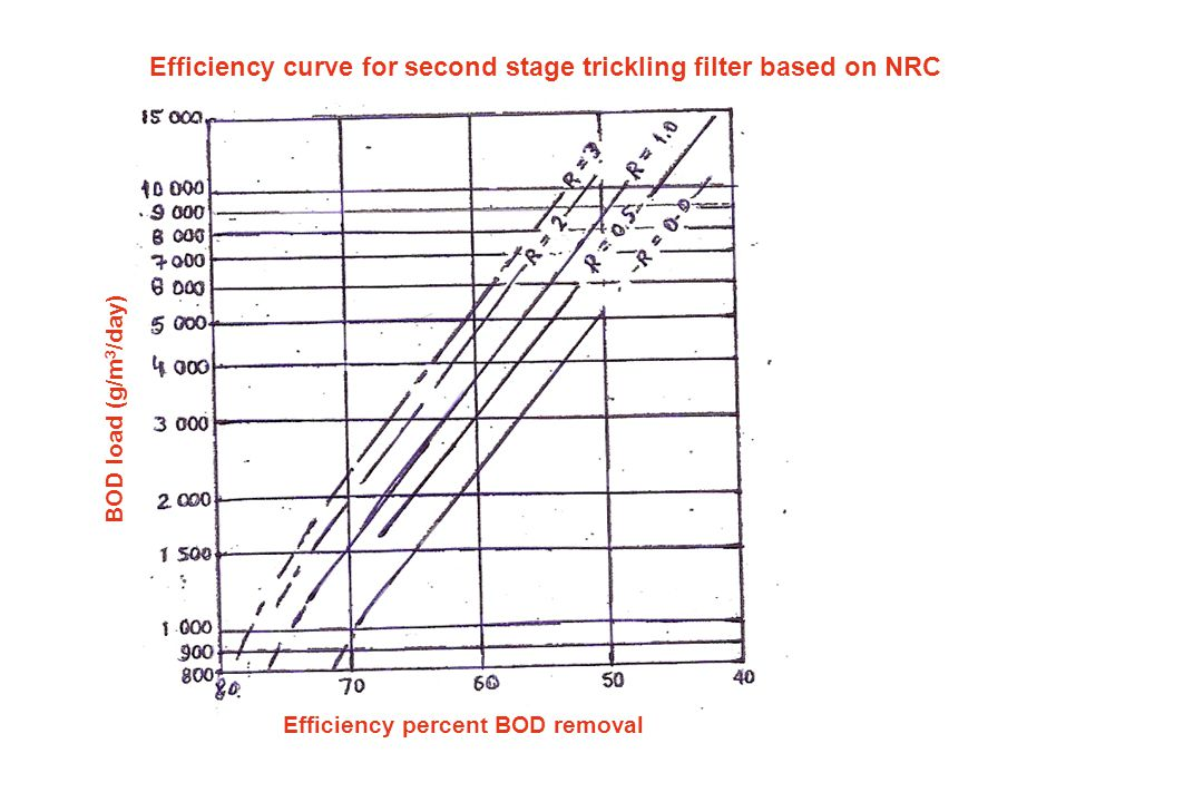 Example 2 Design a one stage high rate trickling filter to produce a BOD effluent of 50 mg/L.