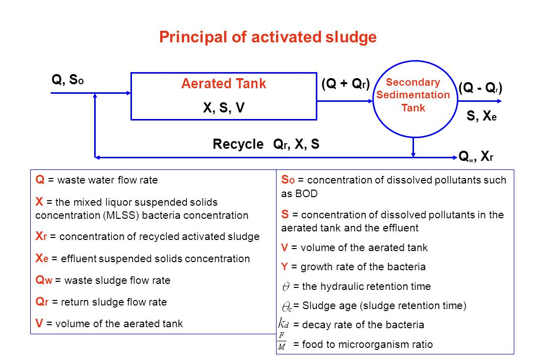 Principal of activated sludge Q = waste water flow rate X = the mixed liquor suspended solids concentration (MLSS) bacteria concentration X r = concentration of recycled activated sludge X e = effluent suspended solids concentration Q w = waste sludge flow rate Q r = return sludge flow rate S o = concentration of dissolved pollutants such as BOD S = concentration of dissolved pollutants in the aerated tank and the effluent V = volume of the aerated tank Y = growth rate of the bacteria = the hydraulic retention time = Sludge age (sludge retention time) = decay rate of the bacteria = food to microorganism ratio