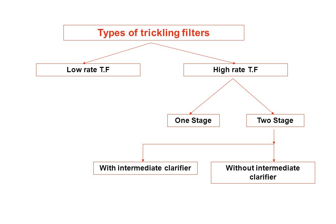 Low Rate Trickling Filter No recycle (the only return flow occurs from the final clarifier to the wet well to be pumped to the primary clarifier to be settled there.