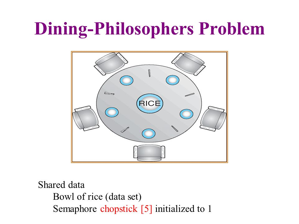 Dining-Philosophers Problem – Cont.