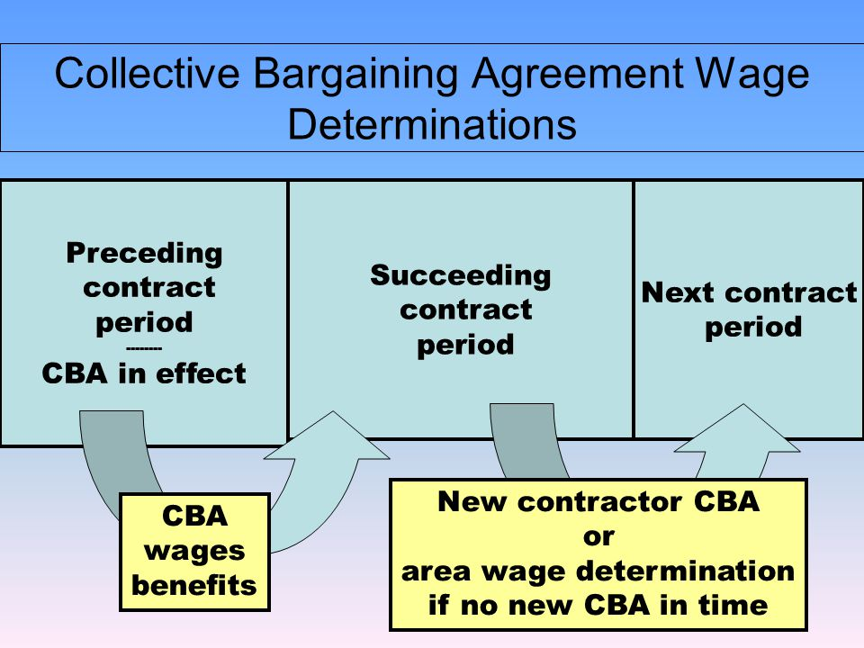 Contact your AF Labor Advisors when: 1.The CBA is newly negotiated.