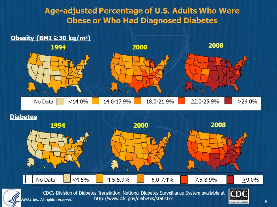 ©2010 DaVita Inc.All rights reserved. 9 Number and Percentage of U.S.