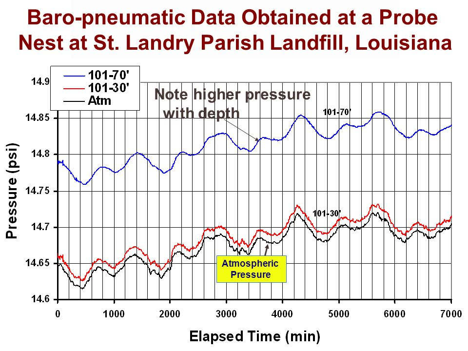 HYDRO GEO CHEM Monitoring data from 12 probes plus atmosphere West Sector, Decatur County Landfill, Georgia Atmospheric Pressure