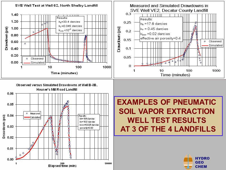 HYDRO GEO CHEM Summary of Pneumatic Well Test Results = deleted from average