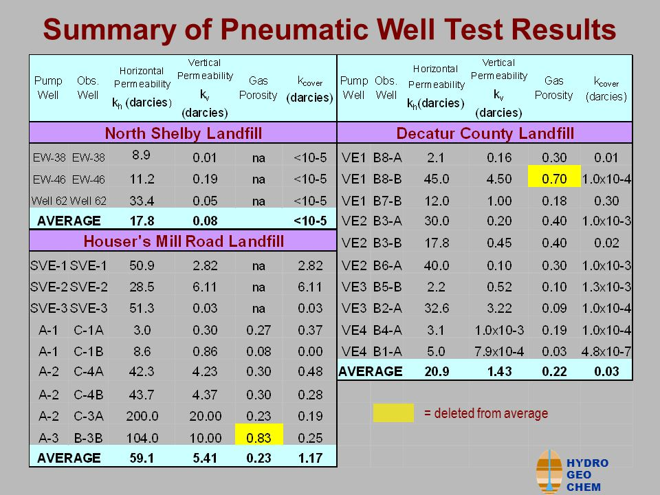 HYDRO GEO CHEM Analysis of Baro-pneumatic Tests Using Numerical Model based on Governing Equation  Construct model (TRACRN or MODFLOW SURFACT) using landfill geometry and structure (cover, refuse, underlying soils)  Input estimated porosity (preferably from field pneumatic test measurements)  Use measured (time-variable) atmospheric pressure as model surface boundary  Input trial estimates of 1) permeability (preferably from pneumatic SVE tests) and 2) LFG generation rates  Vary permeabilities (initial calibration) to match observed baro-pneumatic data lag and attenuation  Vary LFG generation rates (final calibration) to match offset