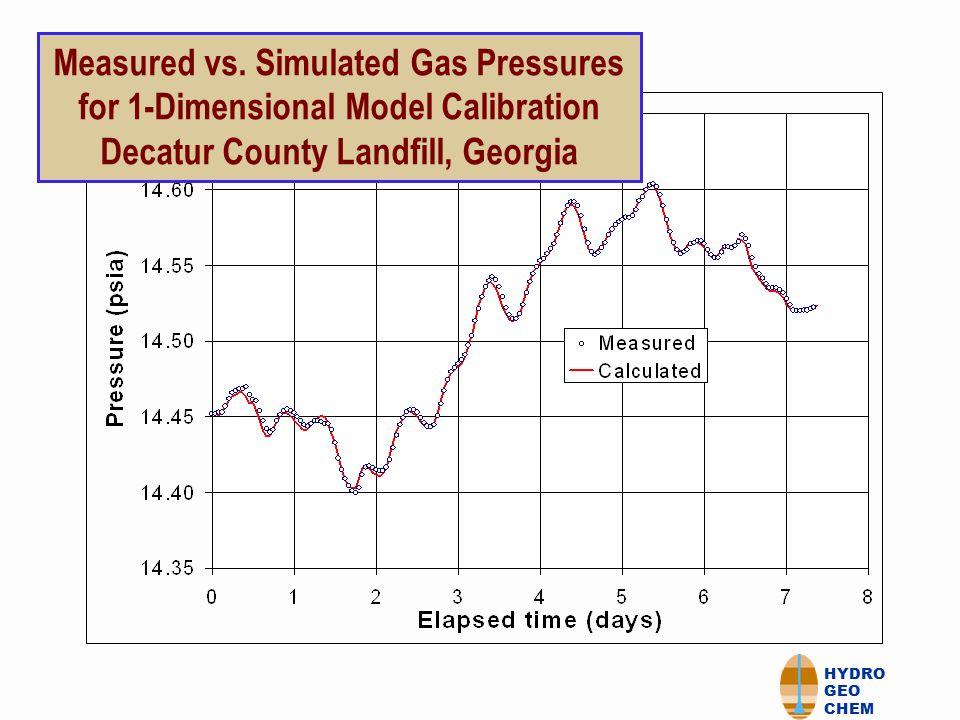 HYDRO GEO CHEM Measured vs.Simulated Gas Pressure for 3- Dimensional model.