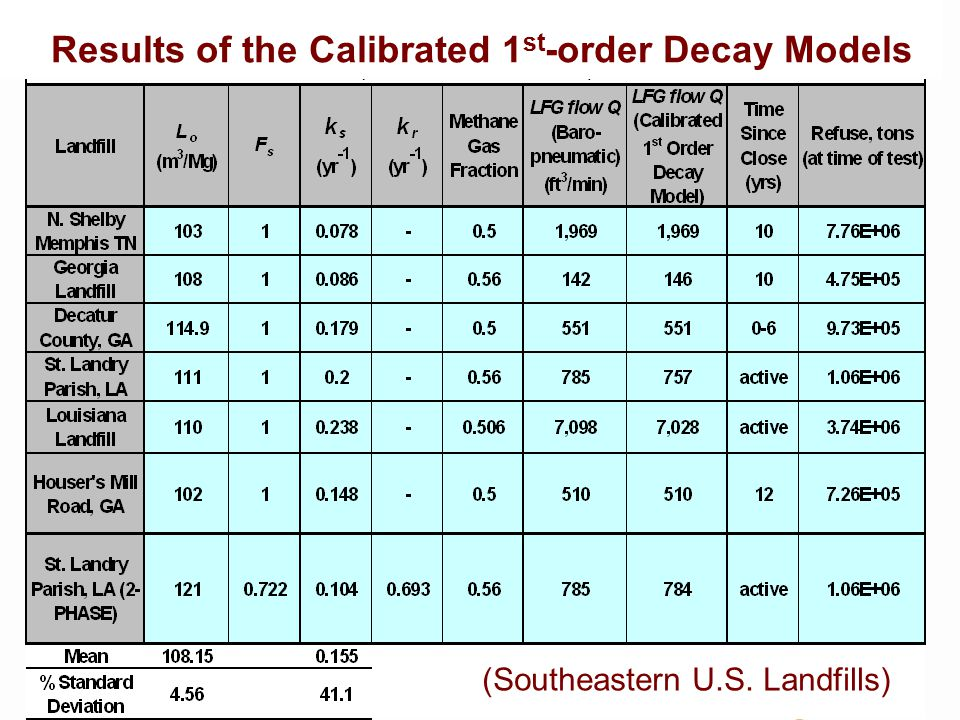 HYDRO GEO CHEM Predicted vs Realized Recoverable LFG at North Shelby Landfill, TN Assumed 75% LFG Collection Efficiency