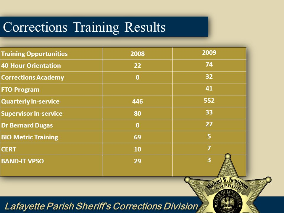 Corrections Training Challenges  Complete ACA Training Academy accreditation pre-work.