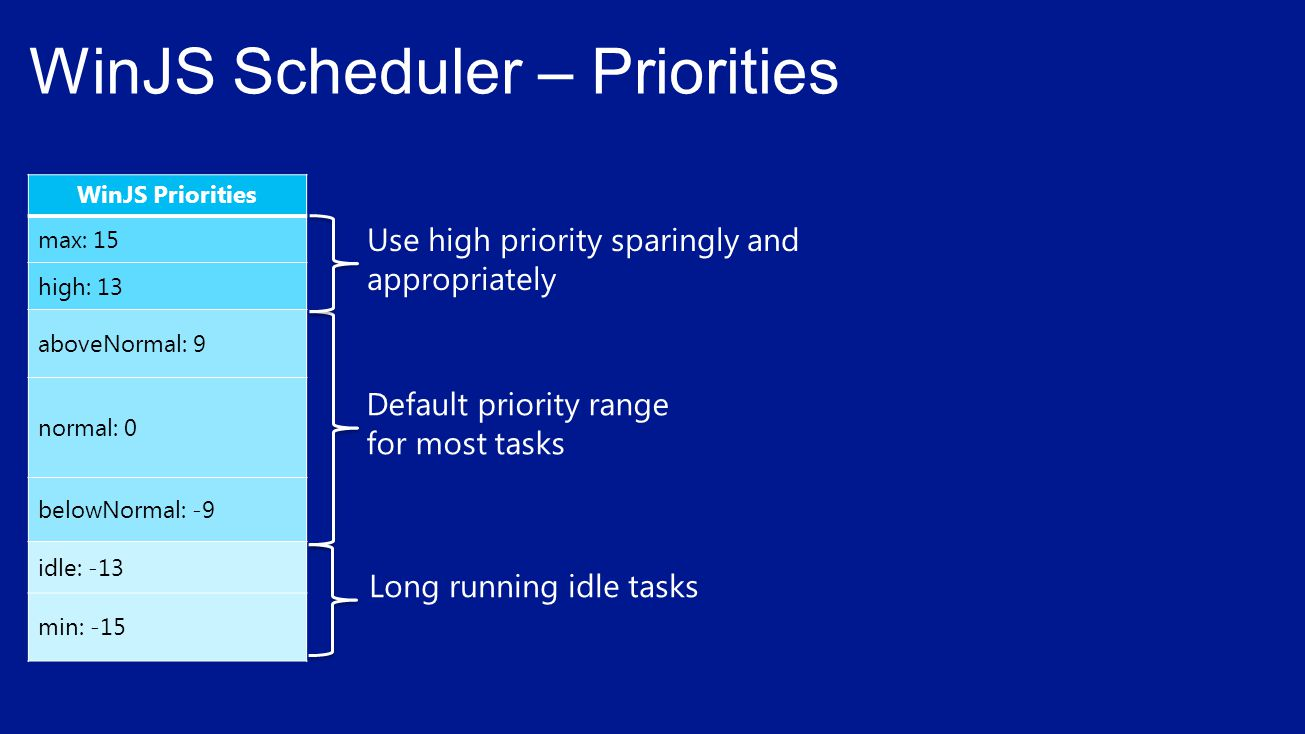 WinJS Scheduler – Code Example var S = WinJS.Utilities.Scheduler; // Example of a scheduling work at normal priority S.schedule(function () { // Scheduled code to execute }, S.Priority.normal); // Example of scheduling a data request at high priority S.schedule(function () { // Scheduled code to execute }, S.Priority.high, this, Work item description );