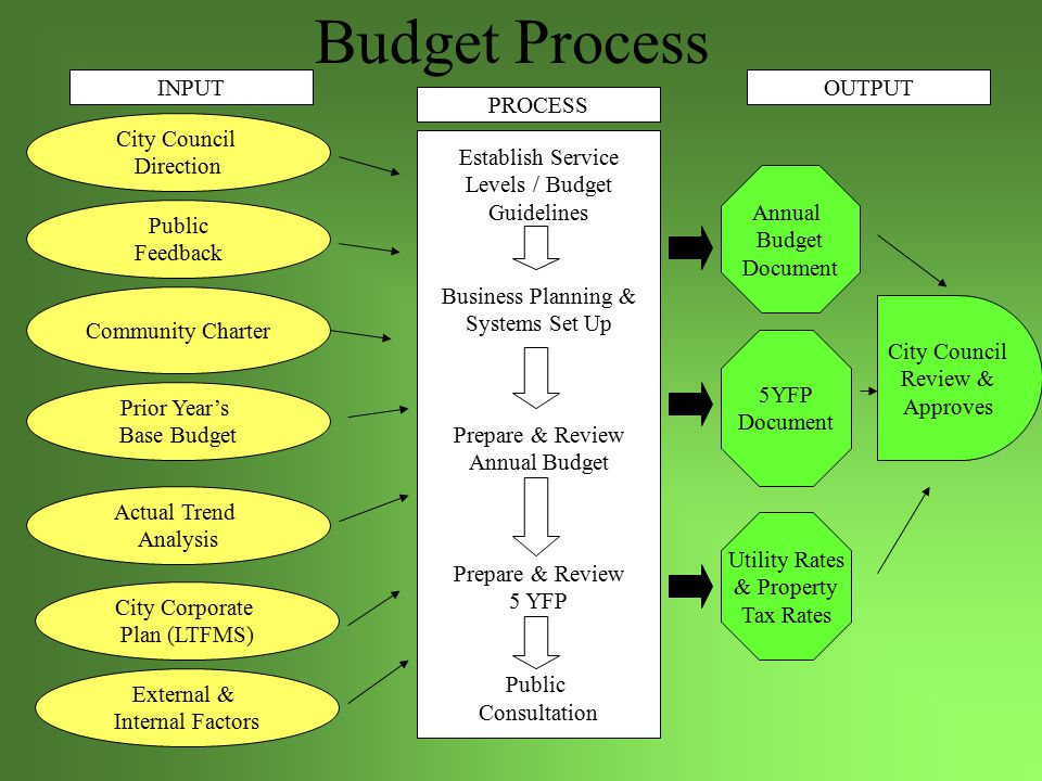 Budget Cycle Apr* Set Tax Rates Feb – Mar* Finalize 5YFP Aug – Sep Prepare Budgets By Organization (Business Unit) Jun – Jul Business Planning & System Set-Up Oct – Nov* Budget Presentation Jan – Feb* 5YFP Presentation & Public Consultation Dec –Jan Prepare & Review 5YFP Nov – Dec* Finalize Annual Budget & Set Utility Rates May* Establish Service Levels YEAR – ROUND Control & Monitor Budgets Feb – Apr Year End Financials & Audit Council Involvement Sep - Oct Review Budgets (Incl.