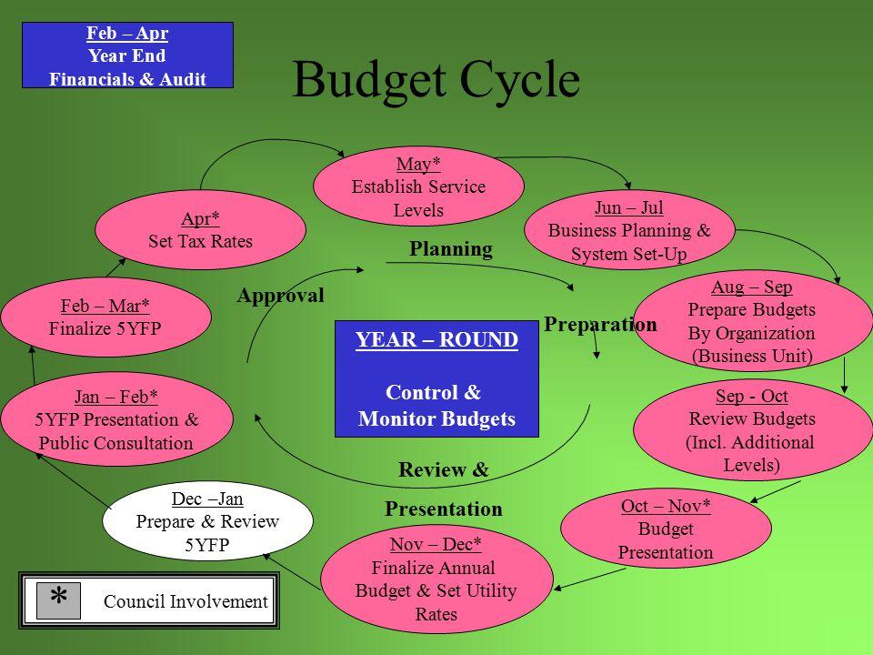 Why Prepare A 5 Year Financial Plan (5YFP).