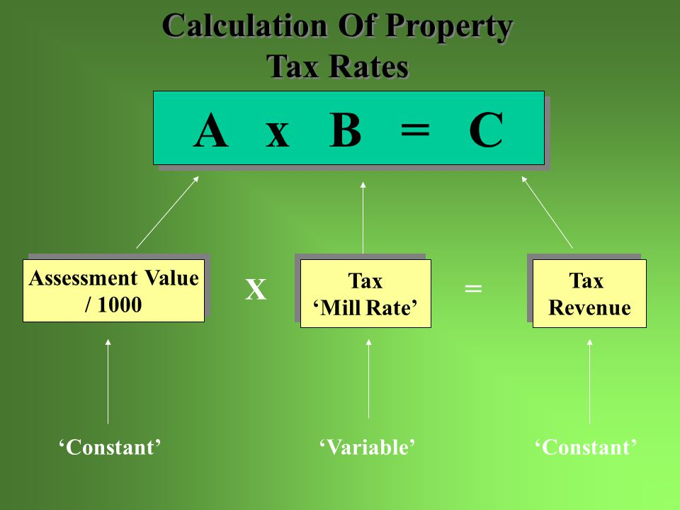 'Unknown''Known' B = C / A Assessment Value / 1000 Assessment Value / 1000 Tax Revenue Tax Revenue Tax 'Mill Rate' Tax 'Mill Rate' =/ Calculation Of Property Tax Rates (Cont.) Calculation Of Property Tax Rates (Cont.)