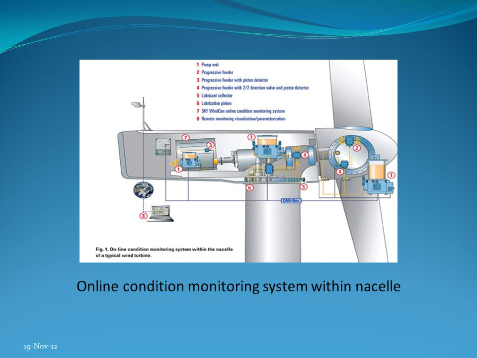 Condition monitoring is done to detect: Unbalanced turbine blades Misalignment Shaft deflections Mechanical looseness Foundation weakness Bearing condition Gear damage Generator rotor/stator problems Resonance problems Tower vibrations Blade vibrations Electrical problems Inadequate lubrication 19-Nov-12